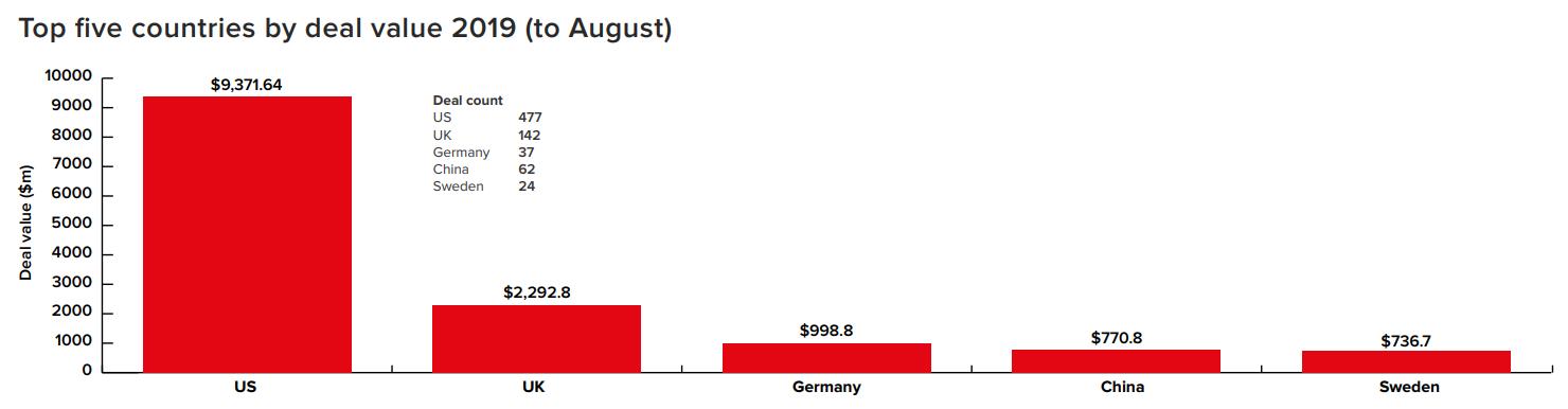 Инвестиции в финтех по странам мира