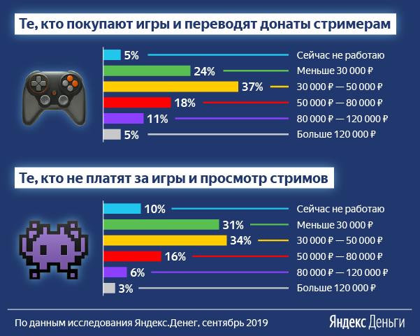 Сколько геймеры зарабатывают