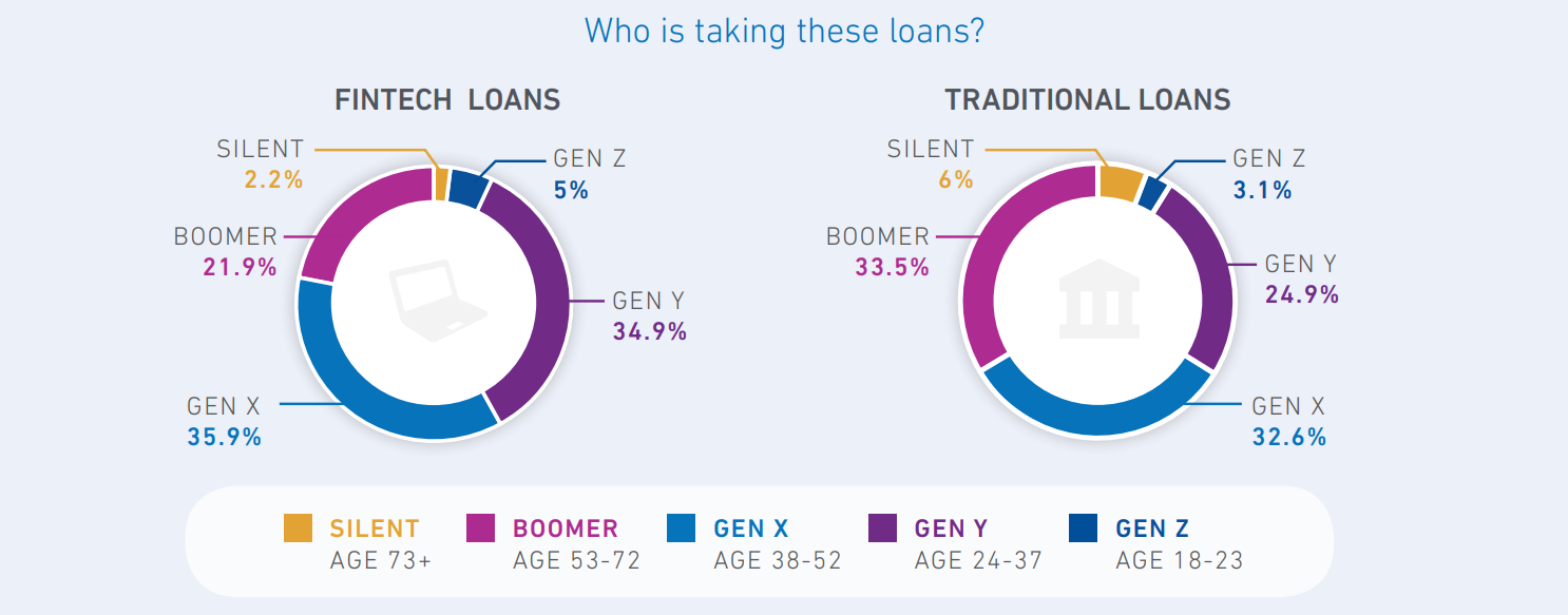 who is takeing these loans