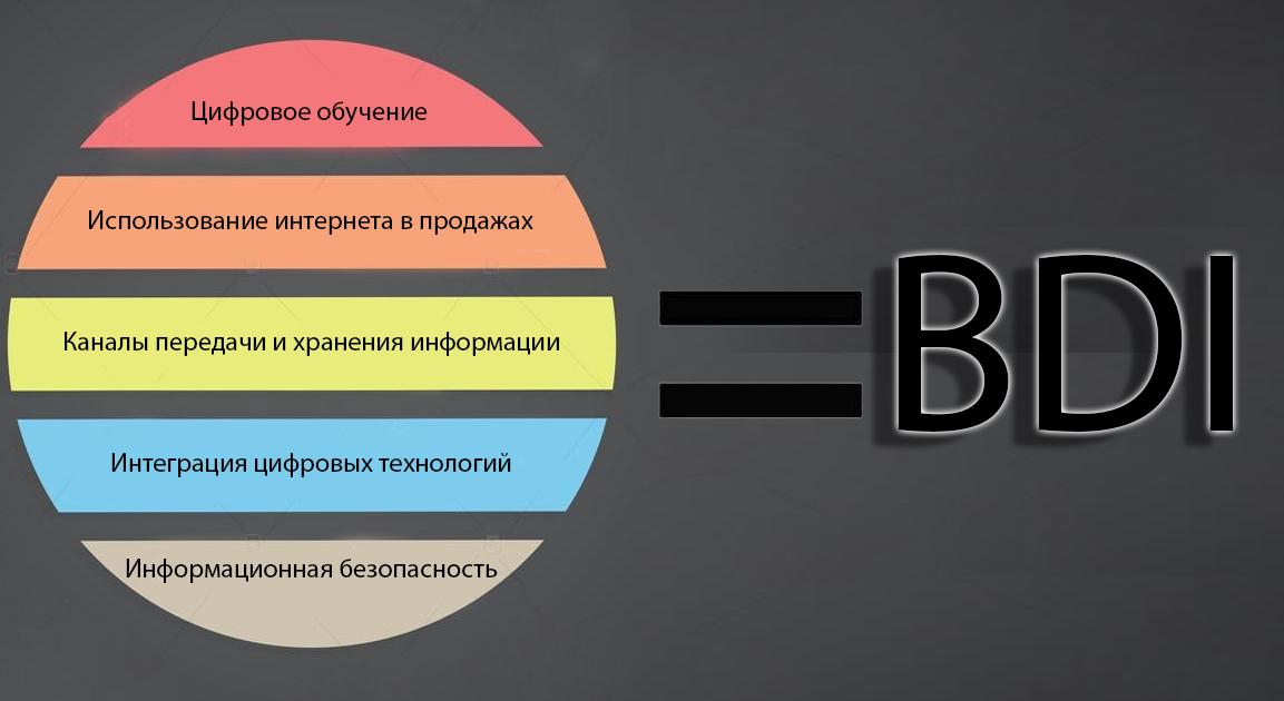 Банк «Открытие» представил разработанный совместно с Google индекс