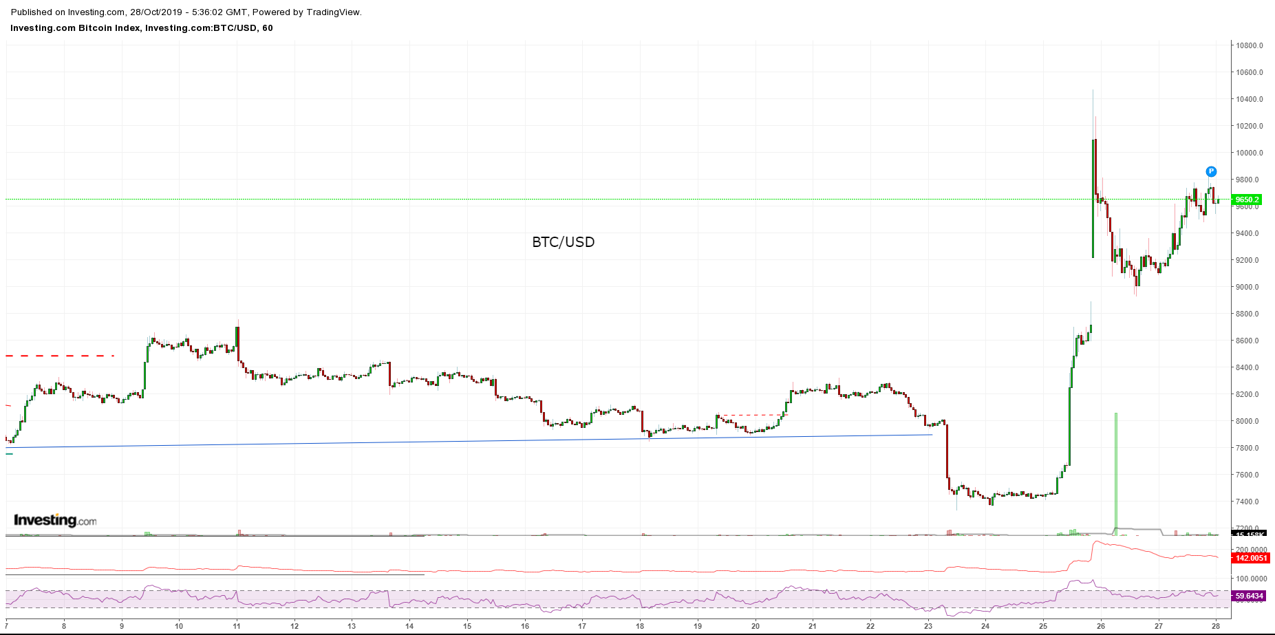 Bitcoin, Ethereum, альткоины — Обзор криптовалют — 28/10/2019