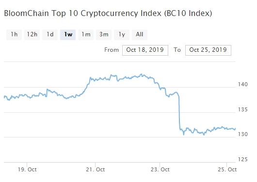 Bitcoin, Ethereum, альткоины — Обзор криптовалют — 25/10/2019