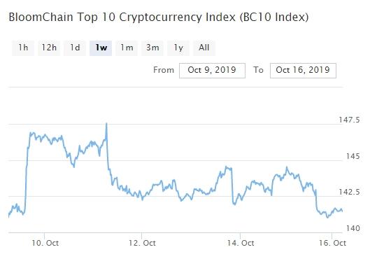 Bitcoin, Ethereum, альткоины — Обзор криптовалют — 16/10/2019