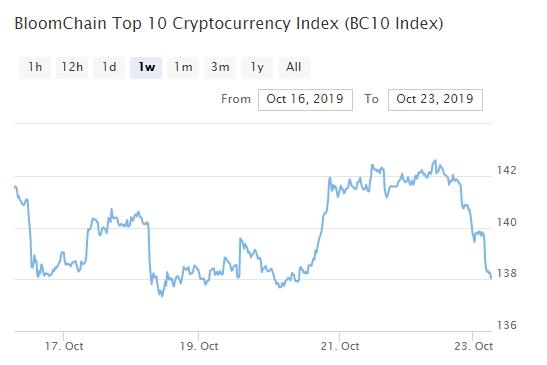 Bitcoin, Ethereum, альткоины — Обзор криптовалют — 23/10/2019