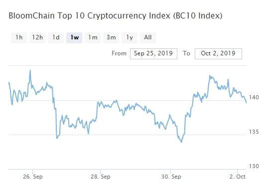 Bitcoin, Ethereum, альткоины — Обзор криптовалют — 2/10/2019