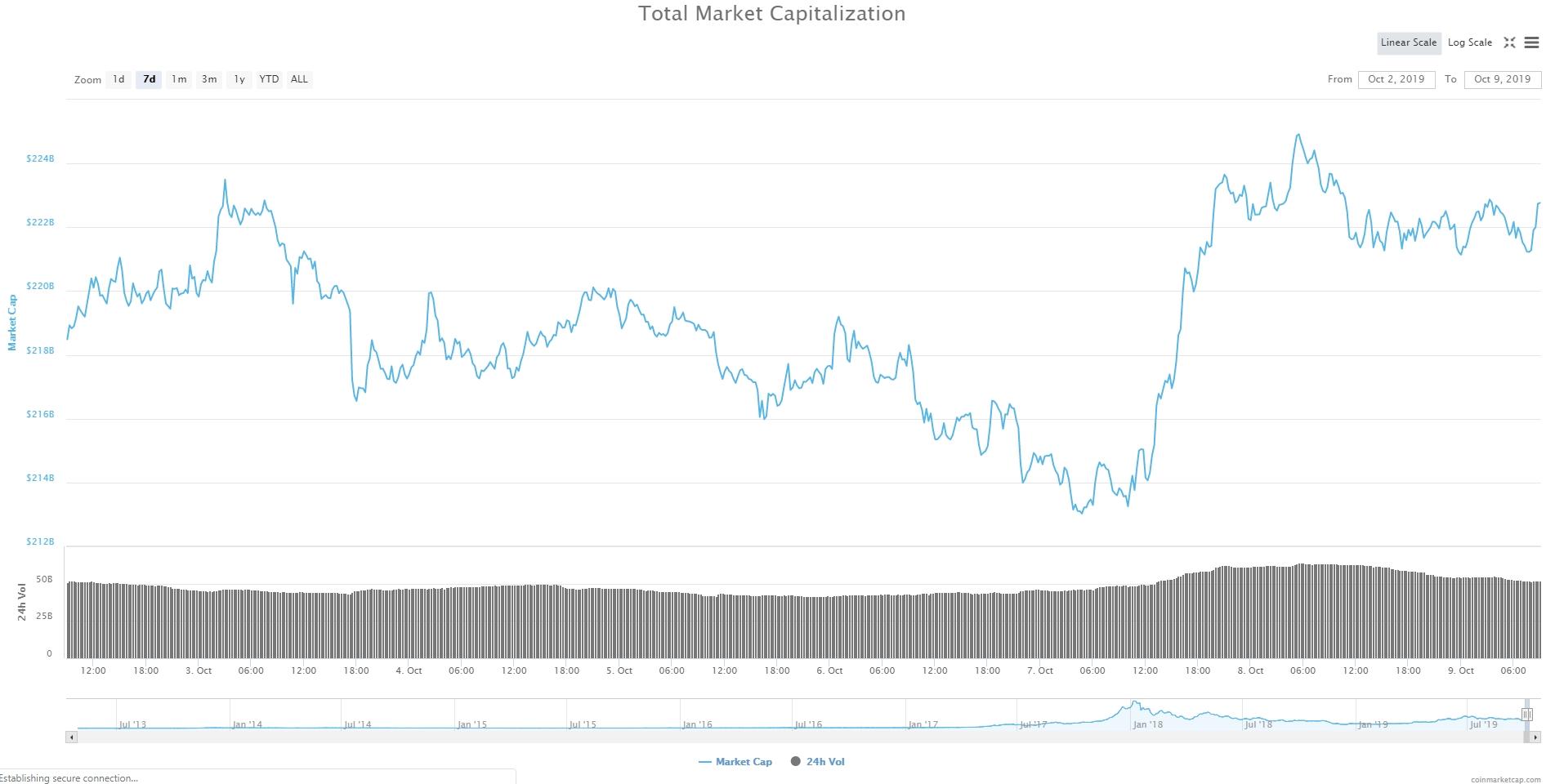 Bitcoin, Ethereum, альткоины — Обзор криптовалют — 9/10/2019