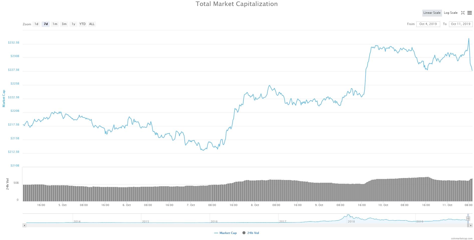 Bitcoin, Ethereum, альткоины — Обзор криптовалют — 11/10/2019