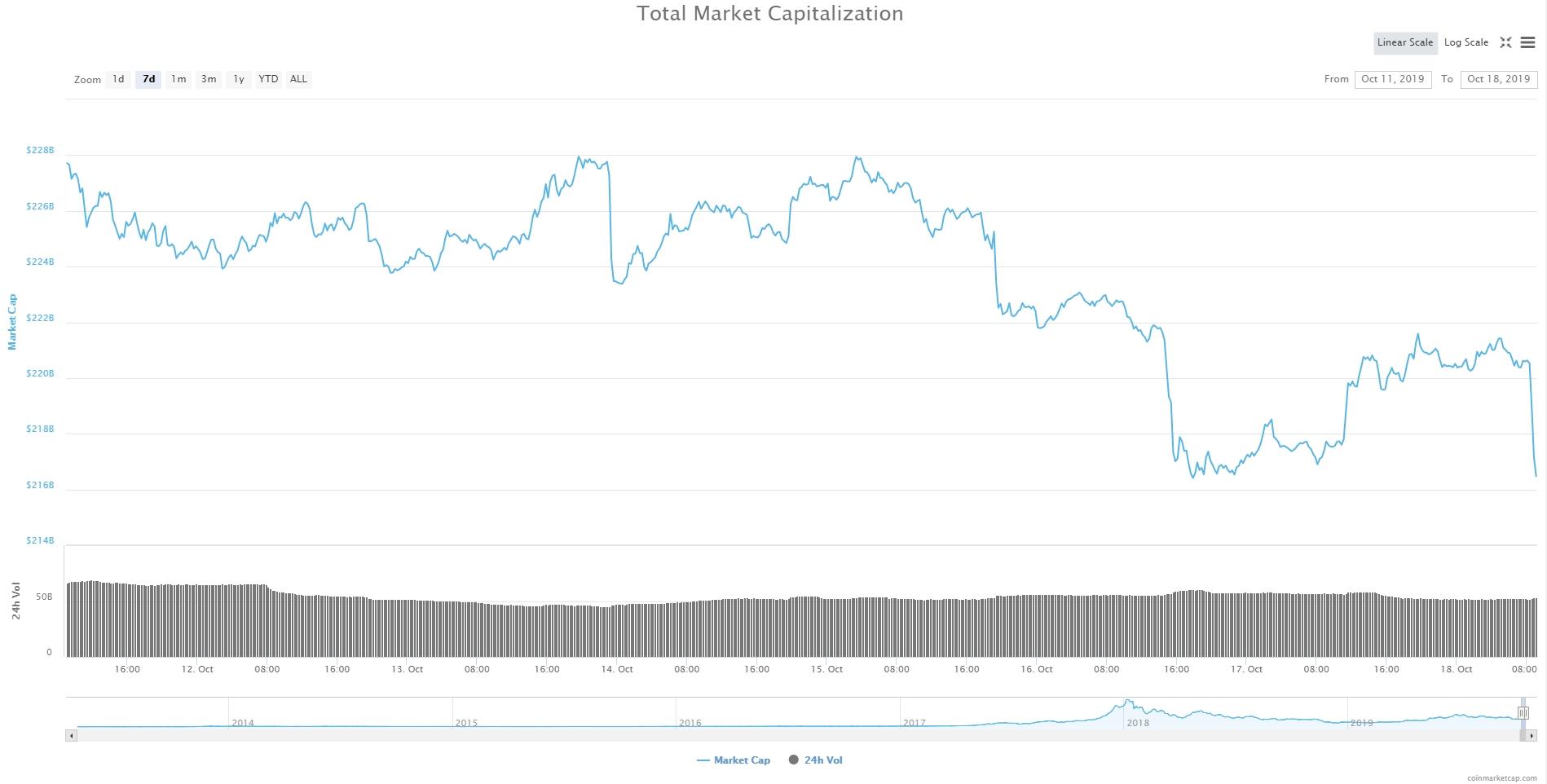 Bitcoin, Ethereum, альткоины — Обзор криптовалют — 18/10/2019