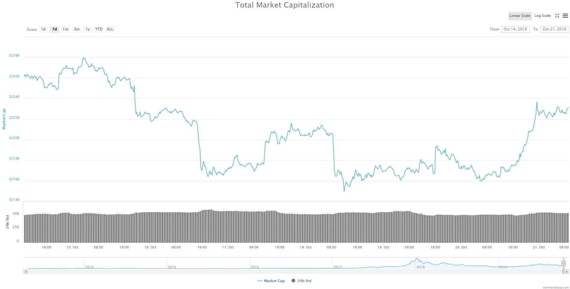 Bitcoin, Ethereum, альткоины — Обзор криптовалют — 21/10/2019