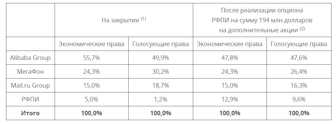 Сделка по созданию «российского AliExpress» была успешно закрыта