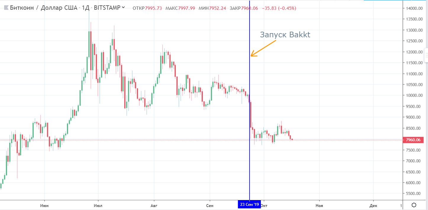 Аналитик: bitcoin начнет расти за 6 месяцев до халвинга