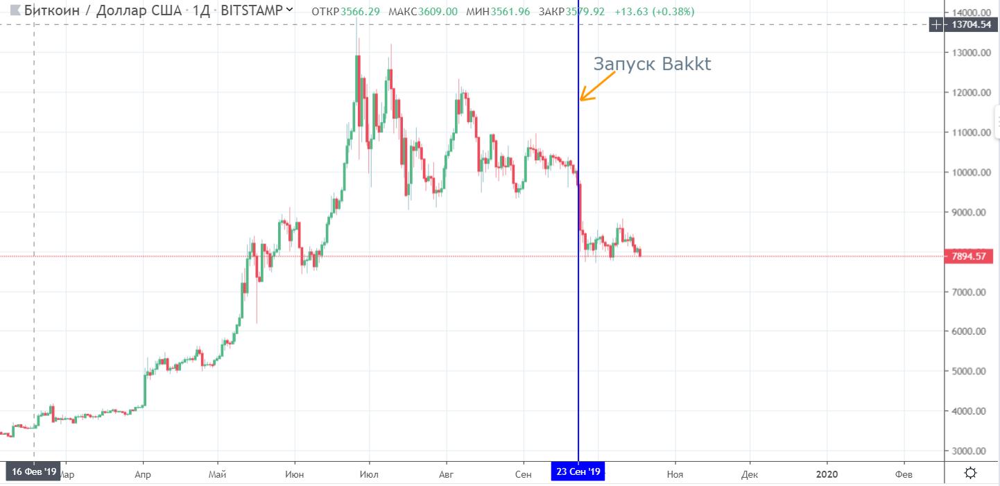 Что изменил запуск Bakkt? Итоги 25 дней торгов