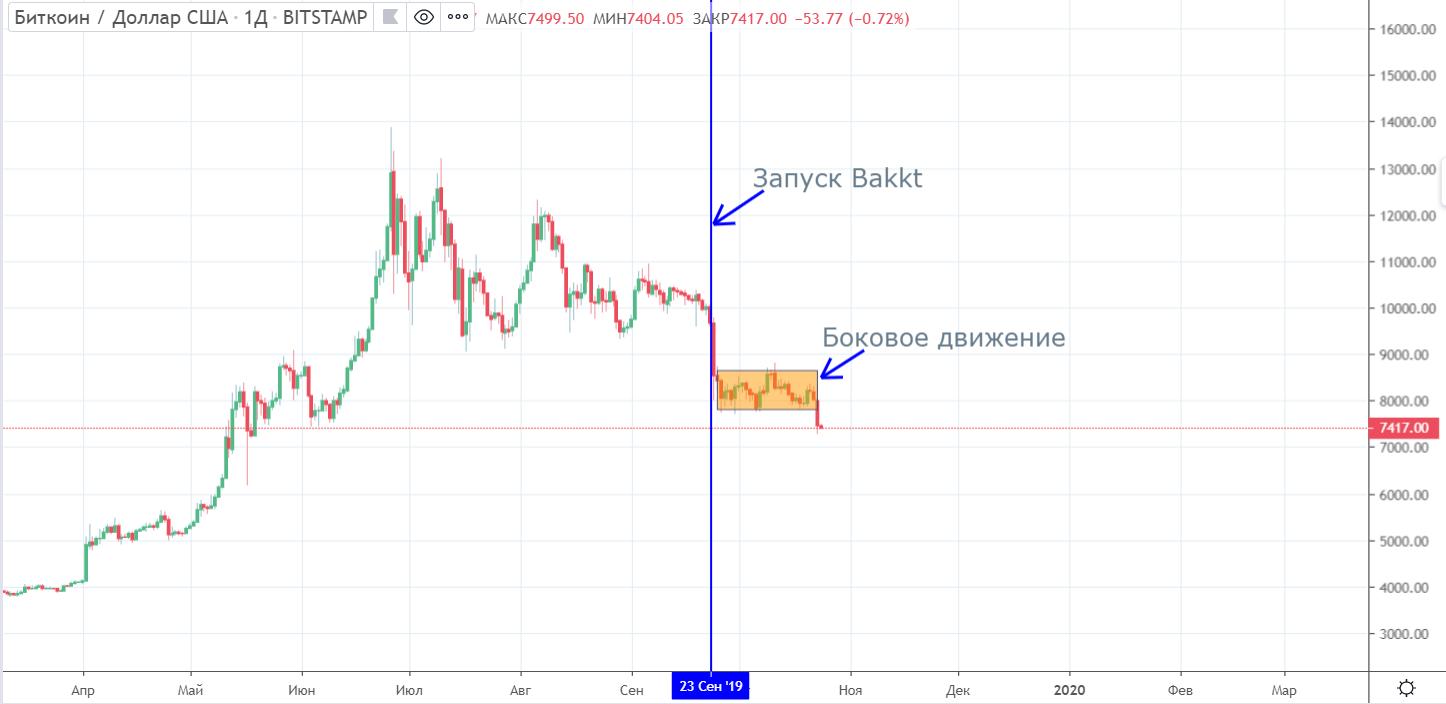 Bloomberg: bitcoin рискует выйти в затяжное падение