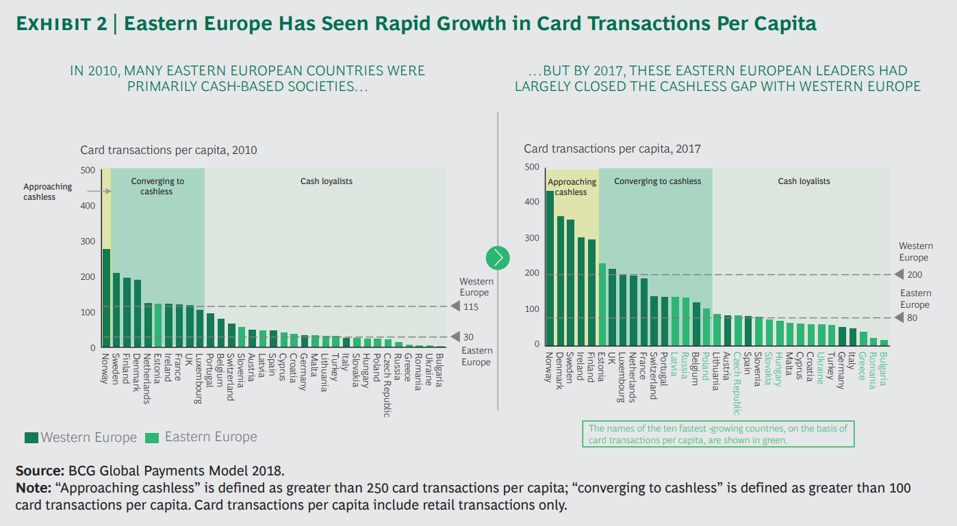 growth in card transactions