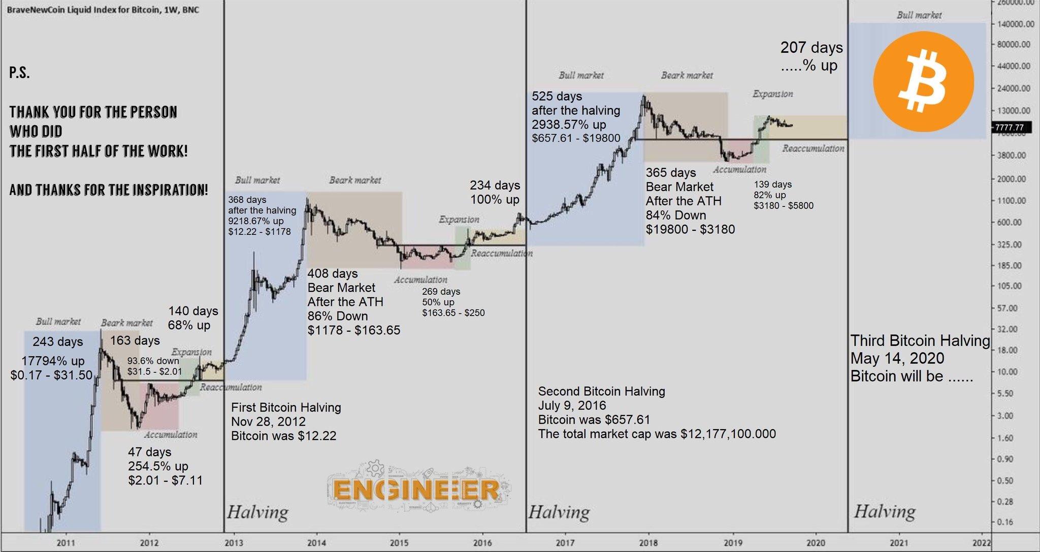 Соучредитель Morgan Creek: bitcoin начнет рост к $55 тыс. после мая 2020 года