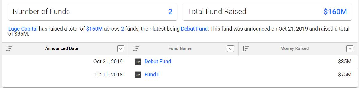 Венчурный фонд инвестирует $85 млн в канадские финтех-стартапы