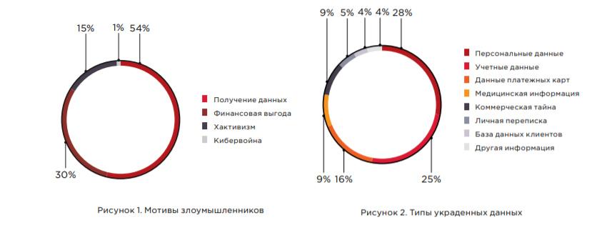 Исследование: 75% банков РФ уязвимы к фишинг-атакам