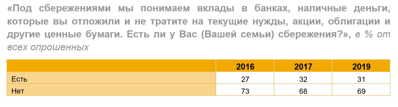 Почти 70% граждан России живут без накоплений