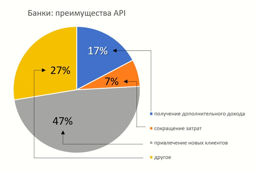 Исследование: банки РФ не готовы к открытому обмену данными