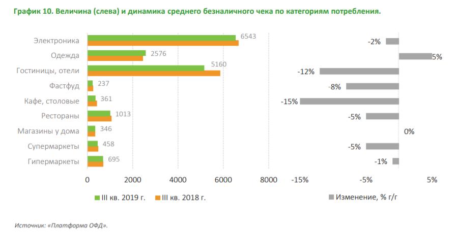 Сбербанк рассказал, за что россияне чаще всего платят картой