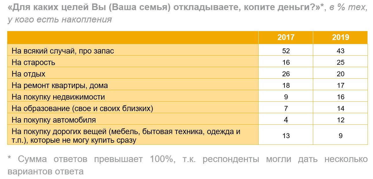 Россияне предпочитают накопления «на старость» отдыху