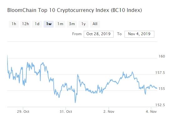 Bitcoin, Ethereum, альткоины — Обзор криптовалют — 4/11/2019