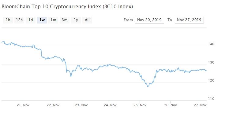 Bitcoin, Ethereum, альткоины — Обзор криптовалют — 27/11/2019