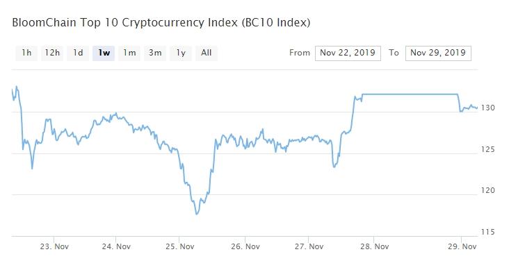 Bitcoin, Ethereum, альткоины — Обзор криптовалют — 29/11/2019