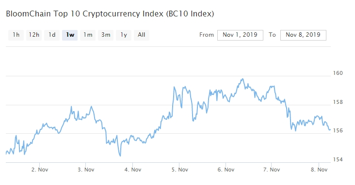 Bitcoin, Ethereum, альткоины — Обзор криптовалют — 8/11/2019