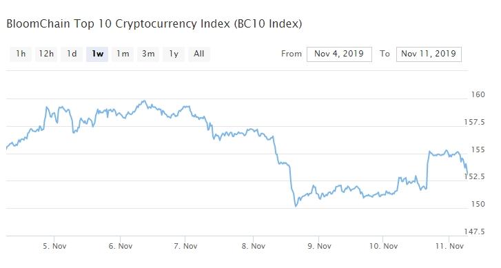 Bitcoin, Ethereum, альткоины — Обзор криптовалют — 11/11/2019