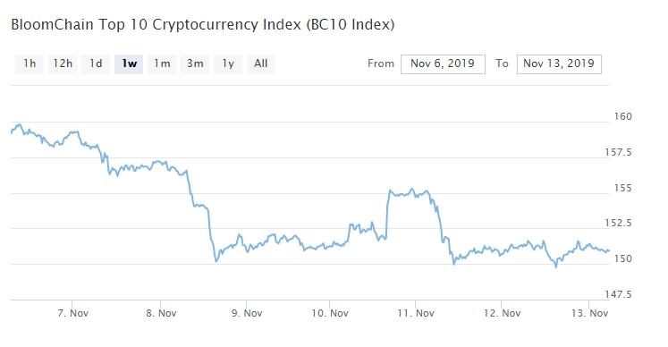 Bitcoin, Ethereum, альткоины — Обзор криптовалют — 13/11/2019