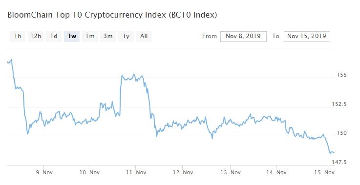 Bitcoin, Ethereum, альткоины — Обзор криптовалют — 15/11/2019