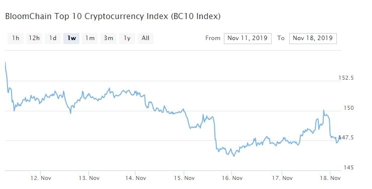 Bitcoin, Ethereum, альткоины — Обзор криптовалют — 18/11/2019