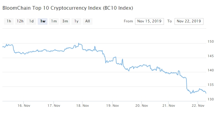 Bitcoin, Ethereum, альткоины — Обзор криптовалют — 22/11/2019