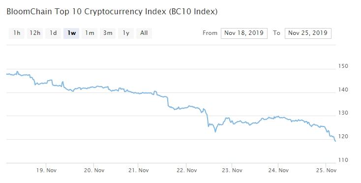 Bitcoin, Ethereum, альткоины — Обзор криптовалют — 25/11/2019
