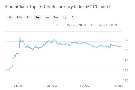 Bitcoin, Ethereum, альткоины — Обзор криптовалют — 1/11/2019