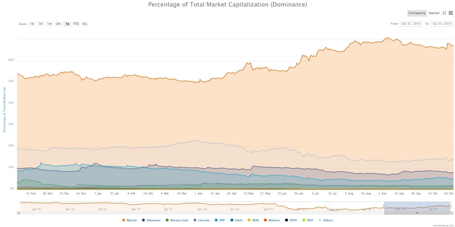 Обзор криптовалют — Октябрь 2019