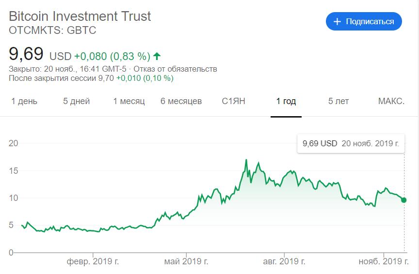 Мнение: BTC-траст Grayscale Investments ускорит одобрение bitcoin-ETF