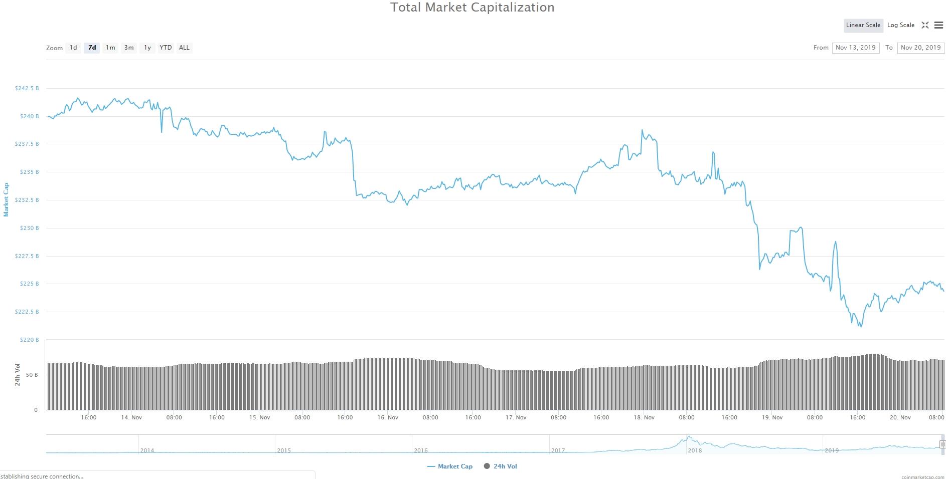 Bitcoin, Ethereum, альткоины — Обзор криптовалют — 20/11/2019