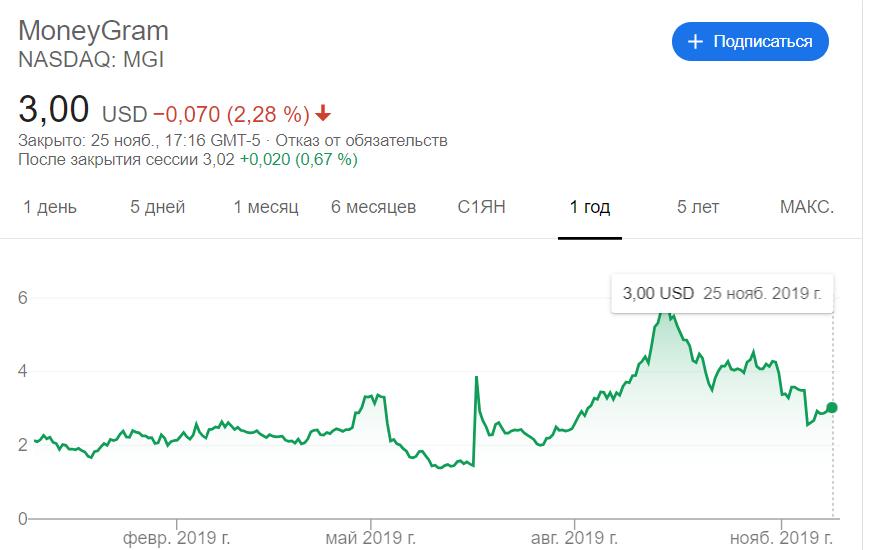 Инвестиция Ripple в MoneyGram увеличит торговый объем XRP