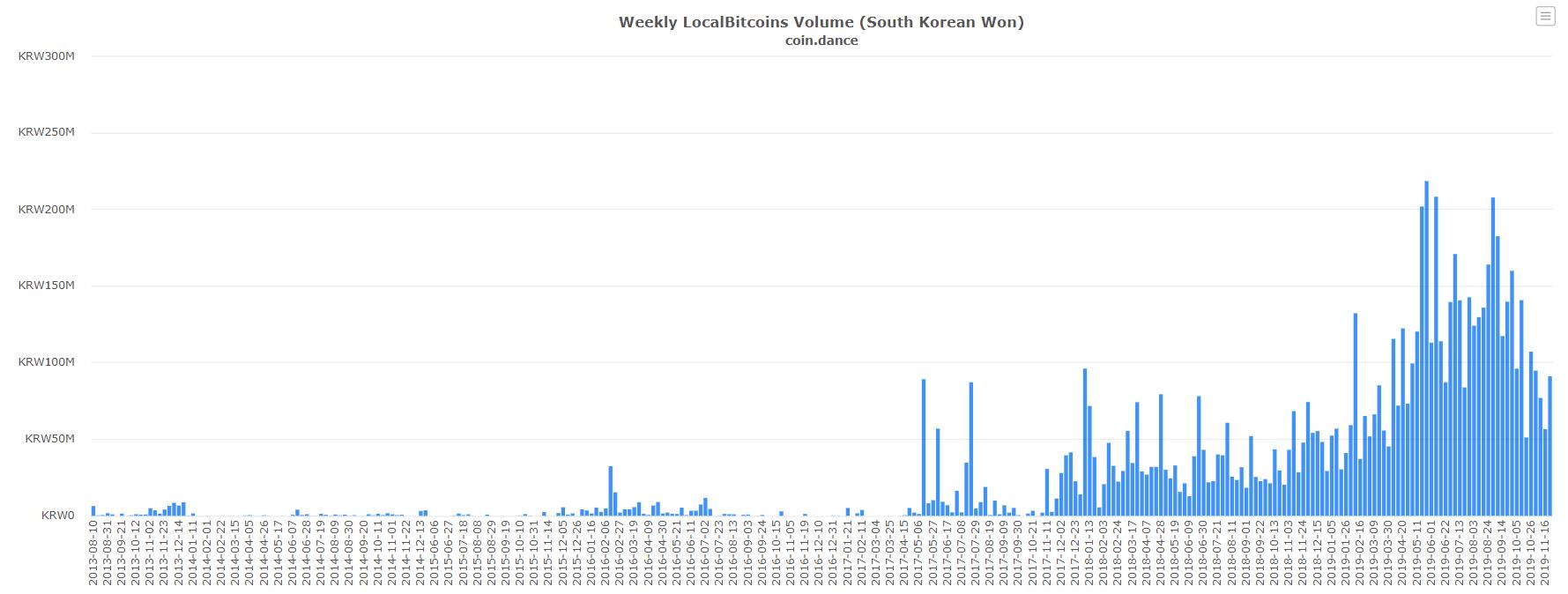 СМИ: Южная Корея стала на шаг ближе к легализации криптовалют