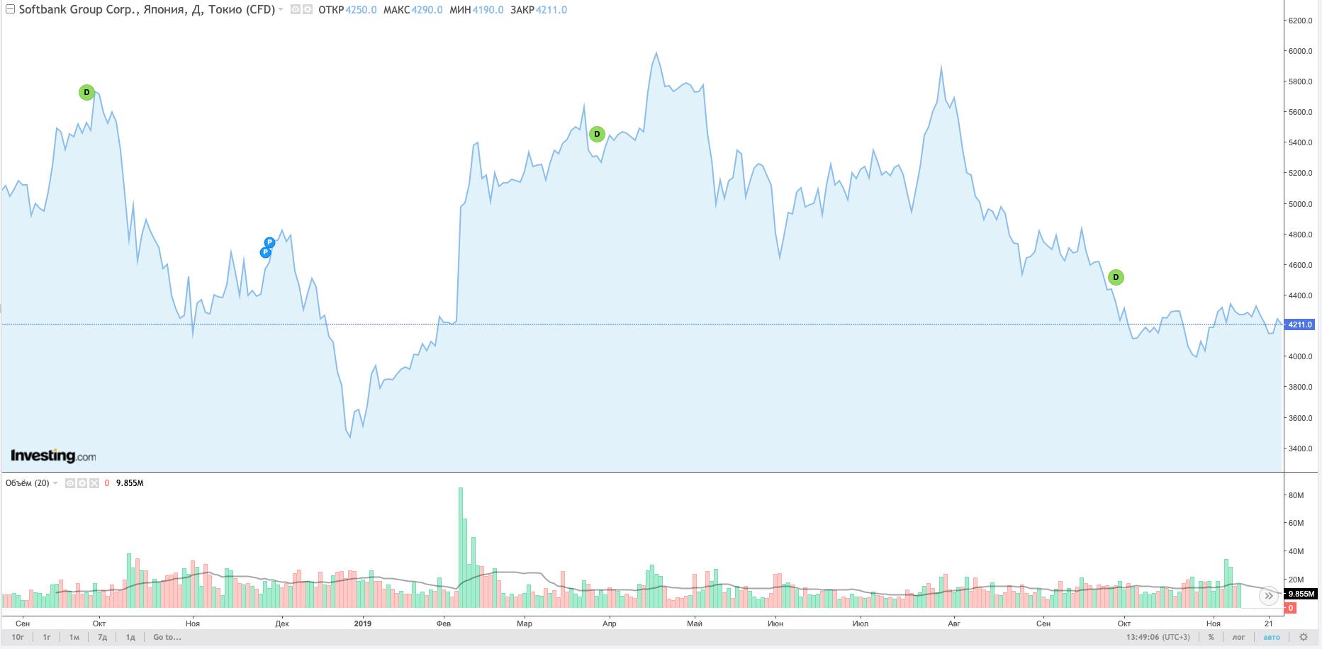 акции Softbank
