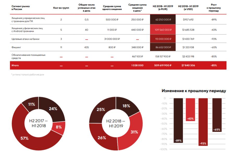 Потери банков РФ от хакерских атак за год сократились на 73%