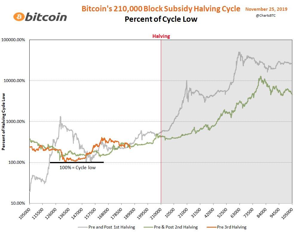Участники криптосообщества дали прогноз движения bitcoin