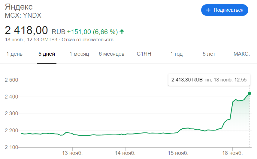 «Яндекс» хочет выйти из-под контроля Сбербанка: компании «разводятся»?