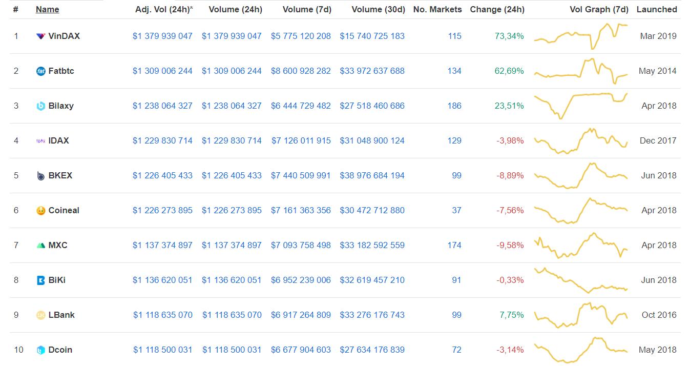Исследование: интерес розничных инвесторов к криптовалюте снизился на 37%