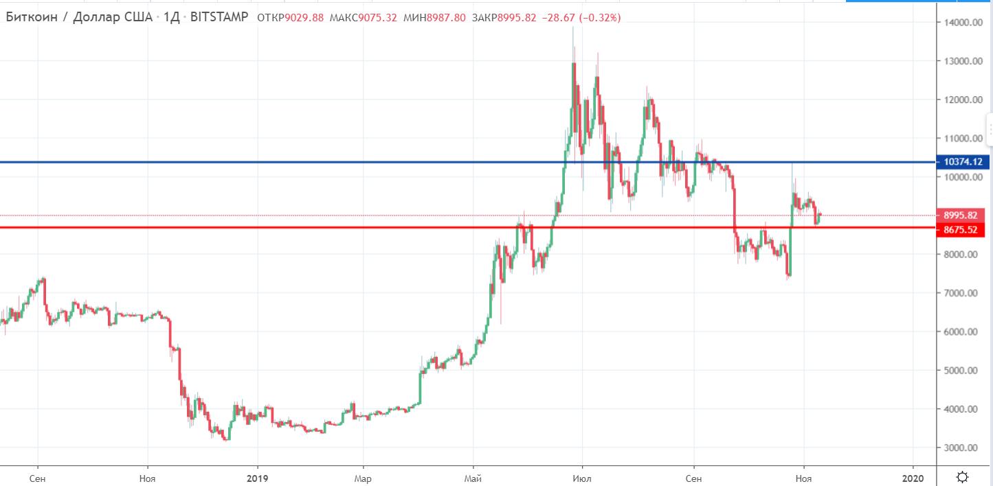 Мнение: проблемы фиата могут довести цену bitcoin до $1 млн