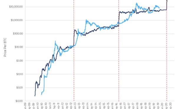 Почему грядущий халвинг bitcoin не спровоцирует рост bitcoin: топ-3 причин