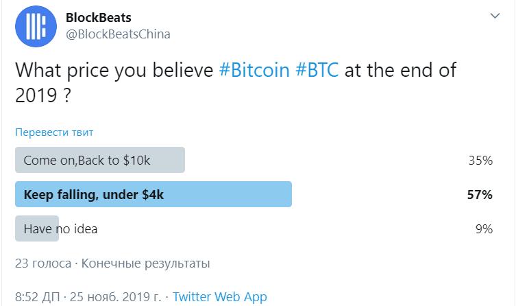 Прогноз bitcoin на конец года: мнения участников криптосообщества