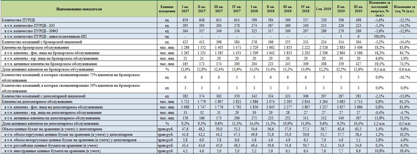 Центробанк РФ: в России растет число розничных инвесторов